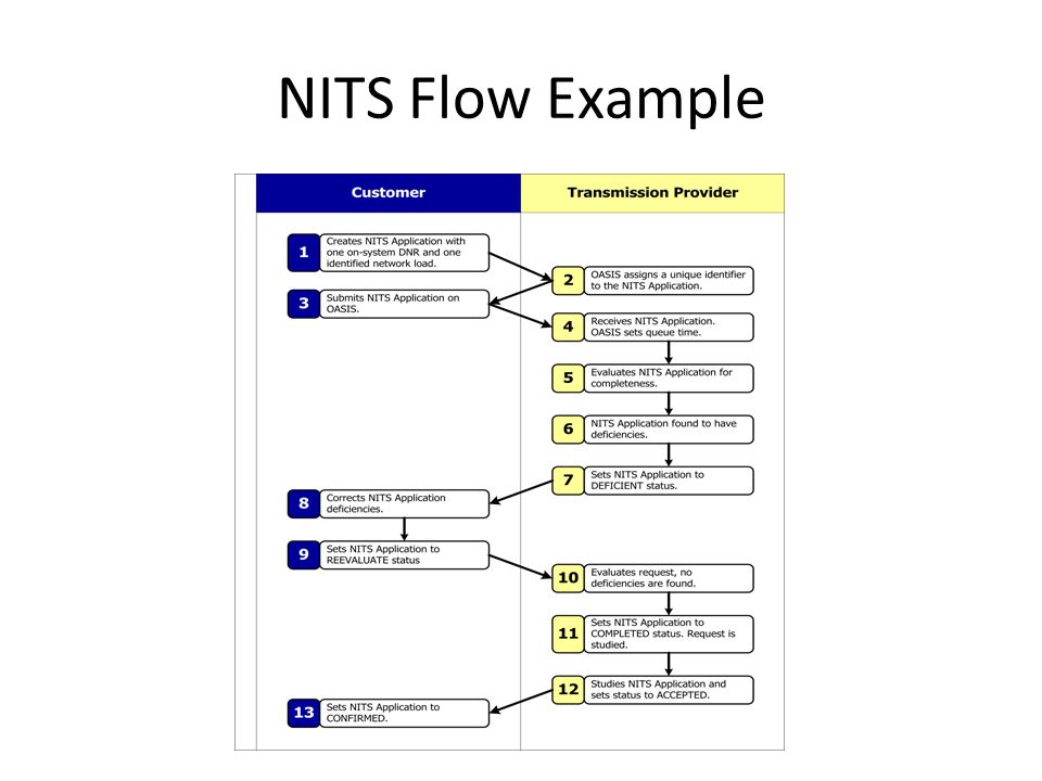 NITS Flow Example
