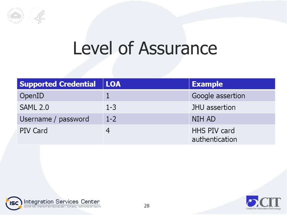 Level of Assurance Supported CredentialLOAExample OpenID1Google assertion SAML 2.01-3JHU assertion Username / password1-2NIH AD PIV Card4HHS PIV card authentication 28