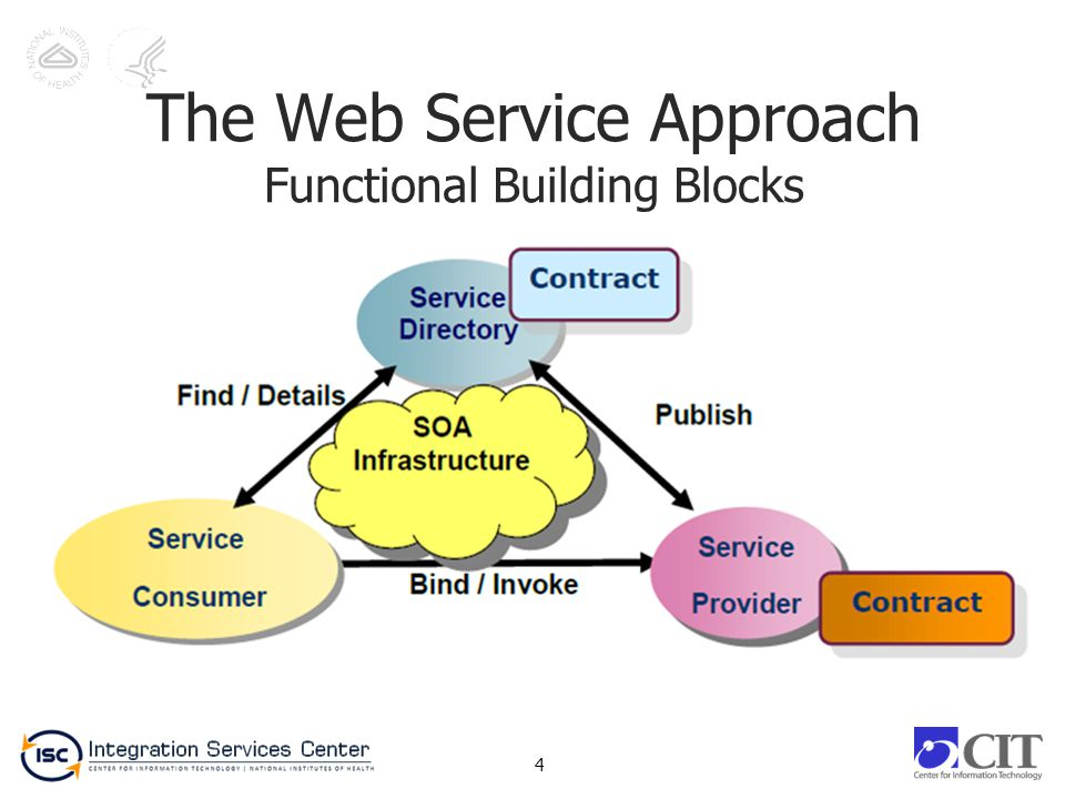 The Web Service Approach Functional Building Blocks 4