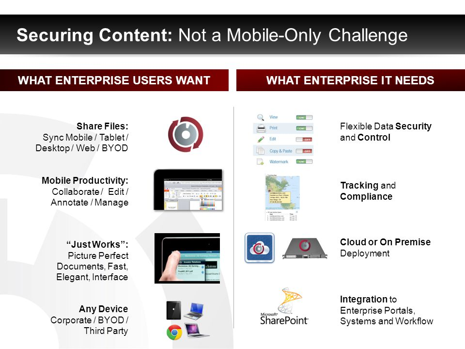 Securing Content: Not a Mobile-Only Challenge Share Files: Sync Mobile / Tablet / Desktop / Web / BYOD Mobile Productivity: Collaborate / Edit / Annotate / Manage Just Works: Picture Perfect Documents, Fast, Elegant, Interface Flexible Data Security and Control Tracking and Compliance Cloud or On Premise Deployment Integration to Enterprise Portals, Systems and Workflow WHAT ENTERPRISE USERS WANTWHAT ENTERPRISE IT NEEDS Any Device Corporate / BYOD / Third Party