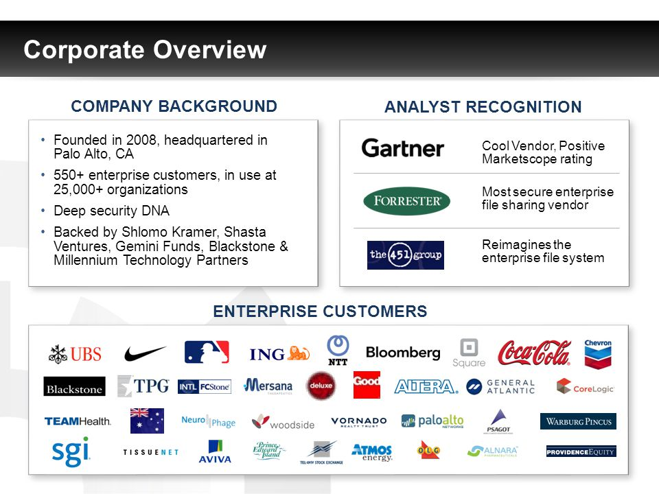 Corporate Overview ANALYST RECOGNITION COMPANY BACKGROUND Reimagines the enterprise file system Cool Vendor, Positive Marketscope rating Most secure enterprise file sharing vendor ENTERPRISE CUSTOMERS Founded in 2008, headquartered in Palo Alto, CA 550+ enterprise customers, in use at 25,000+ organizations Deep security DNA Backed by Shlomo Kramer, Shasta Ventures, Gemini Funds, Blackstone & Millennium Technology Partners