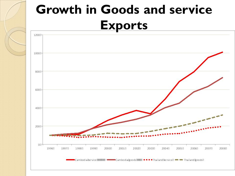 Growth in Goods and service Exports