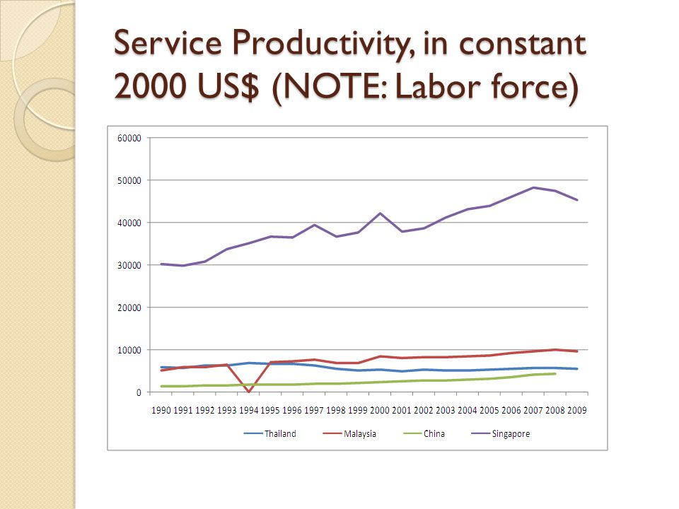 Service Productivity, in constant 2000 US$ (NOTE: Labor force)