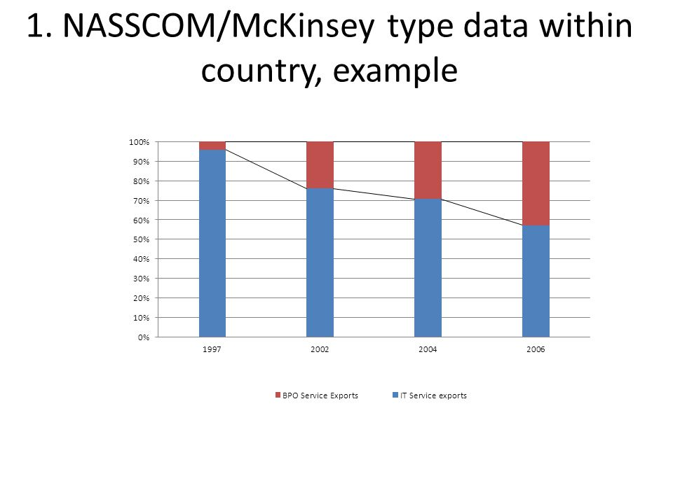 1. NASSCOM/McKinsey type data within country, example