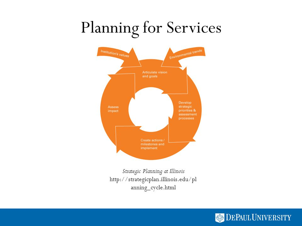 Planning for Services Strategic Planning at Illinois http://strategicplan.illinois.edu/pl anning_cycle.html