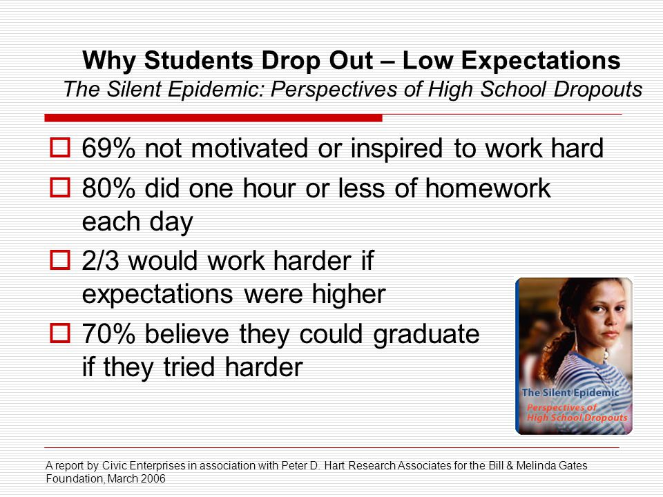 Why Students Drop Out – Low Expectations The Silent Epidemic: Perspectives of High School Dropouts 69% not motivated or inspired to work hard 80% did one hour or less of homework each day 2/3 would work harder if expectations were higher 70% believe they could graduate if they tried harder A report by Civic Enterprises in association with Peter D.
