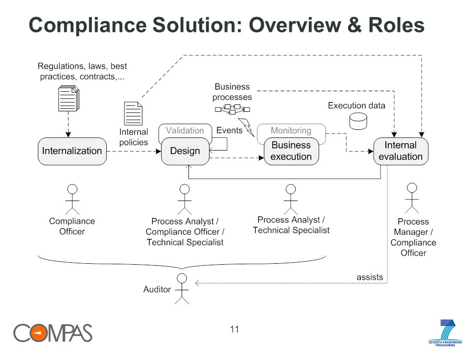 Compliance Solution: Overview & Roles 11