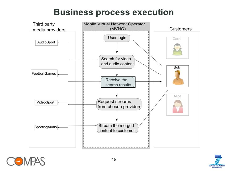 Business process execution 18