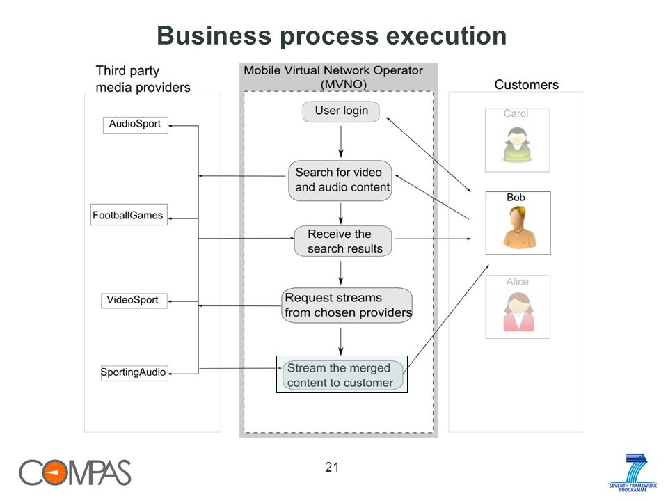 Business process execution 21