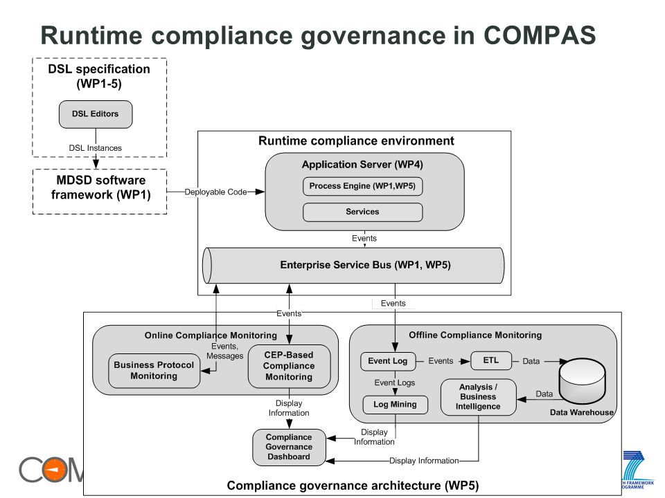 Runtime compliance governance in COMPAS 23