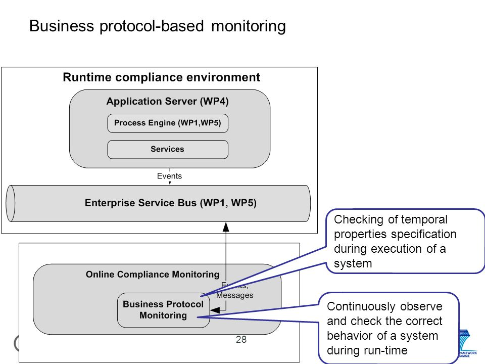 28 Business protocol-based monitoring Continuously observe and check the correct behavior of a system during run-time Checking of temporal properties specification during execution of a system