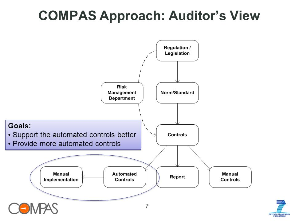 COMPAS Approach: Auditors View 77 Goals: Support the automated controls better Provide more automated controls Goals: Support the automated controls better Provide more automated controls