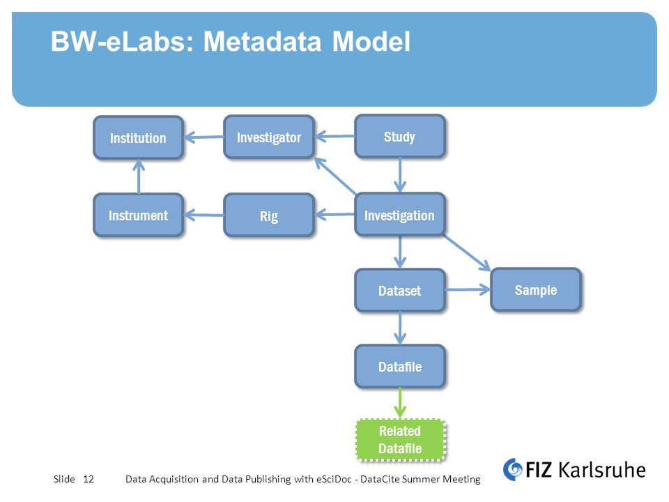 Slide BW-eLabs: Metadata Model Data Acquisition and Data Publishing with eSciDoc - DataCite Summer Meeting12 Institution Study Investigator Dataset Rig Instrument Related Datafile Datafile Sample Investigation
