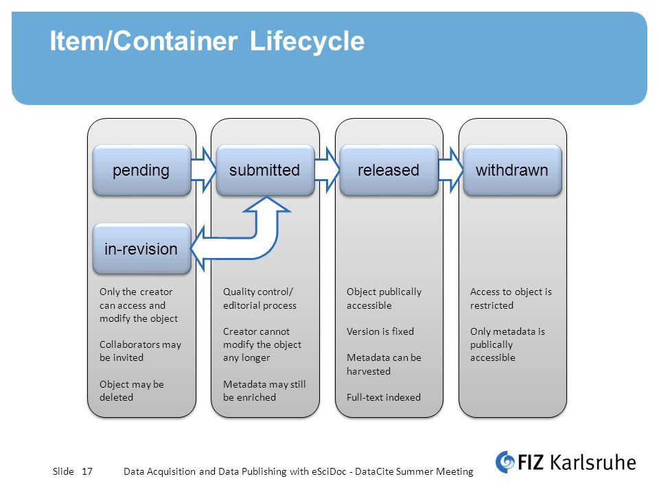 Slide Item/Container Lifecycle Data Acquisition and Data Publishing with eSciDoc - DataCite Summer Meeting17 Quality control/ editorial process Creator cannot modify the object any longer Metadata may still be enriched Quality control/ editorial process Creator cannot modify the object any longer Metadata may still be enriched Object publically accessible Version is fixed Metadata can be harvested Full-text indexed Object publically accessible Version is fixed Metadata can be harvested Full-text indexed Access to object is restricted Only metadata is publically accessible Access to object is restricted Only metadata is publically accessible Only the creator can access and modify the object Collaborators may be invited Object may be deleted Only the creator can access and modify the object Collaborators may be invited Object may be deleted pending released withdrawn in-revision submitted
