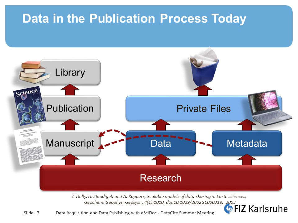 Slide Data in the Publication Process Today Library Publication Manuscript Private Files Data Metadata J.