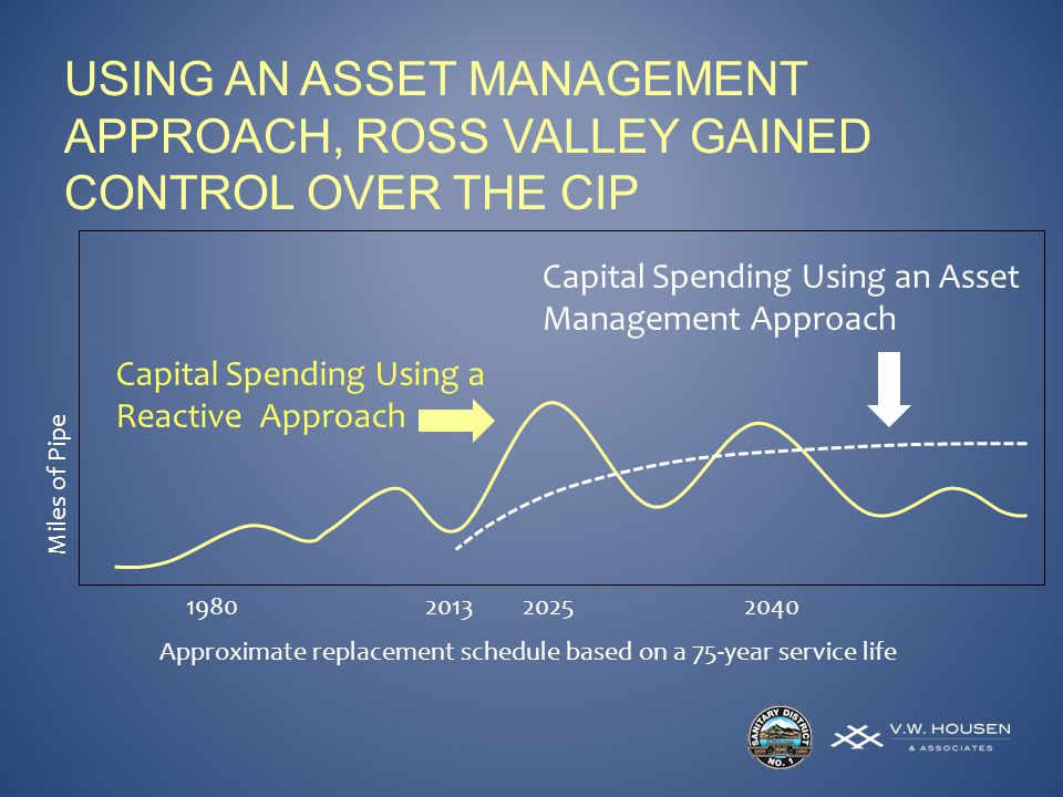 Miles of Pipe 1980202520132040 Approximate replacement schedule based on a 75-year service life Capital Spending Using an Asset Management Approach USING AN ASSET MANAGEMENT APPROACH, ROSS VALLEY GAINED CONTROL OVER THE CIP Capital Spending Using a Reactive Approach