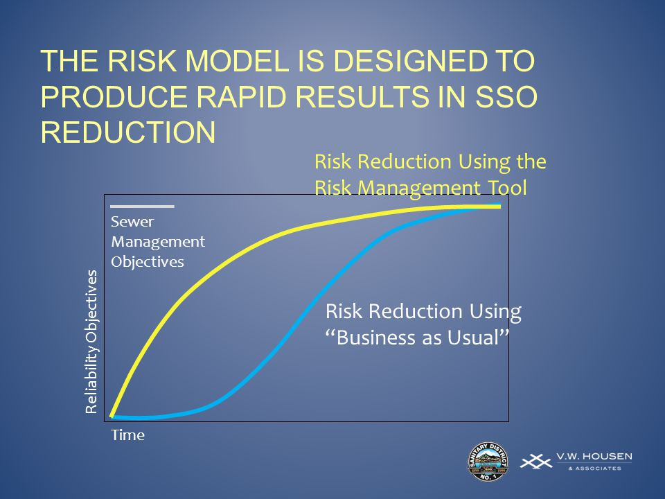 THE RISK MODEL IS DESIGNED TO PRODUCE RAPID RESULTS IN SSO REDUCTION Reliability Objectives Time Sewer Management Objectives Risk Reduction Using the Risk Management Tool Risk Reduction Using Business as Usual