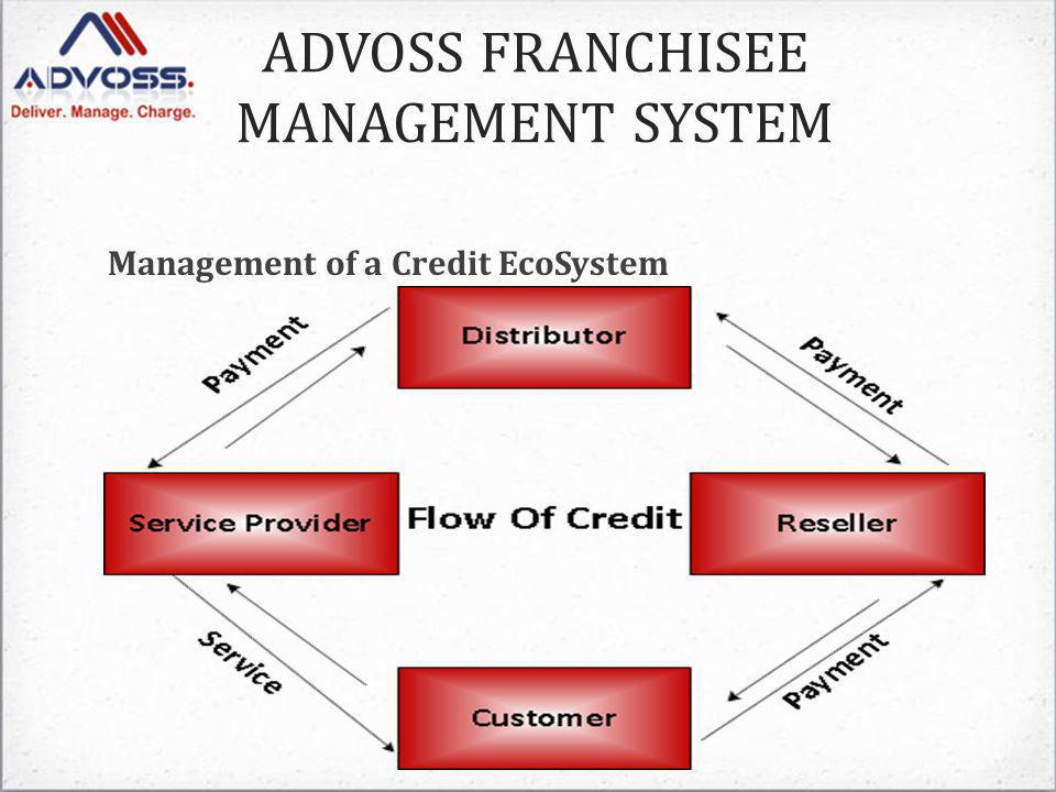 Management of a Credit EcoSystem ADVOSS FRANCHISEE MANAGEMENT SYSTEM