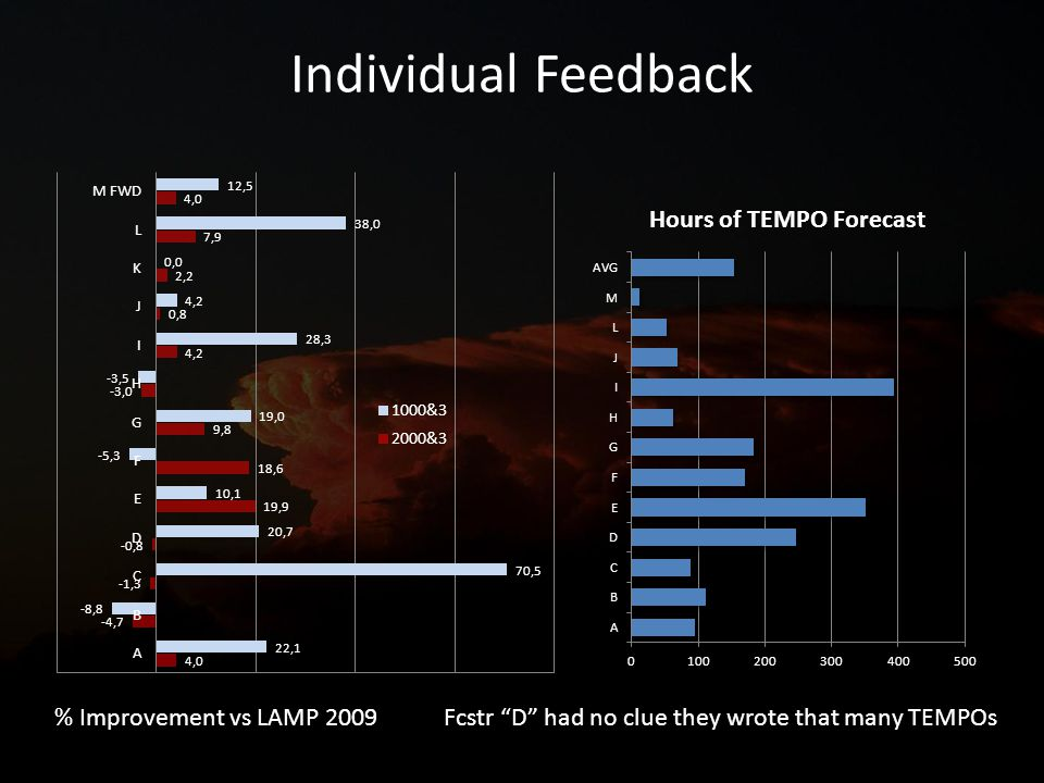 Individual Feedback % Improvement vs LAMP 2009 Fcstr D had no clue they wrote that many TEMPOs