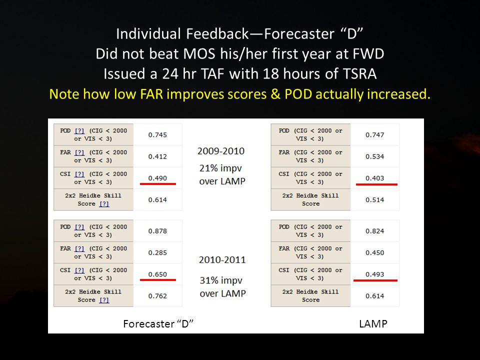 Individual FeedbackForecaster D Did not beat MOS his/her first year at FWD Issued a 24 hr TAF with 18 hours of TSRA Note how low FAR improves scores & POD actually increased.