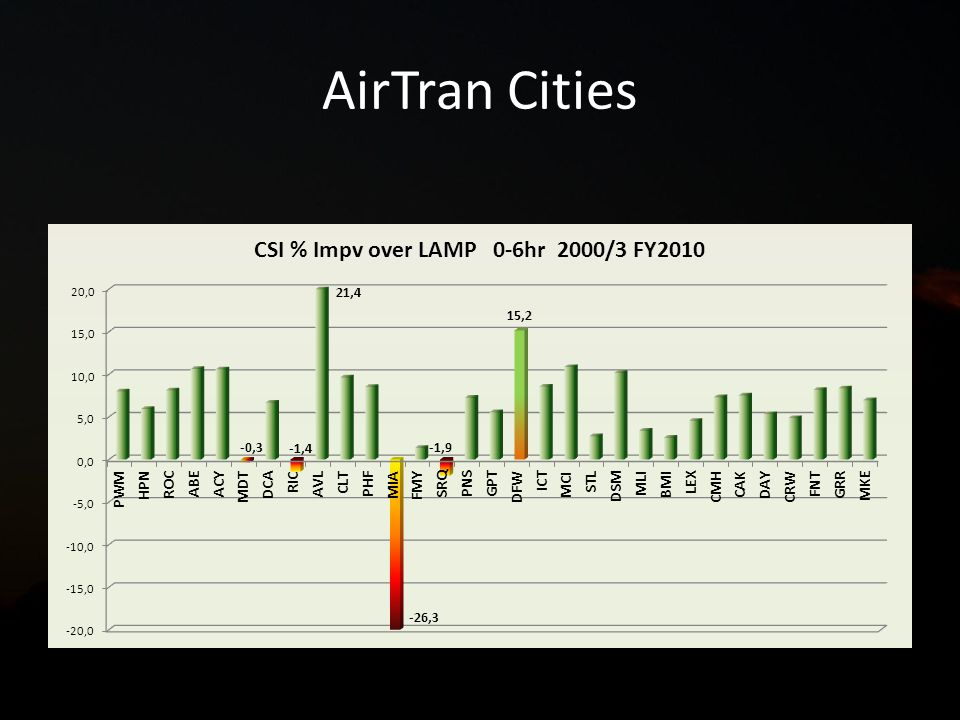 AirTran Cities