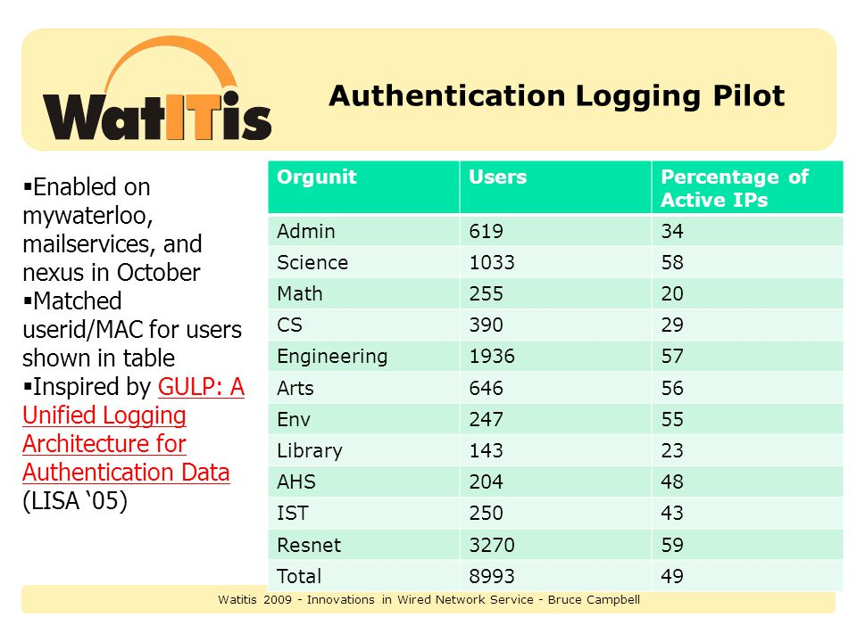 Authentication Logging Pilot OrgunitUsersPercentage of Active IPs Admin61934 Science103358 Math25520 CS39029 Engineering193657 Arts64656 Env24755 Library14323 AHS20448 IST25043 Resnet327059 Total899349 Enabled on mywaterloo, mailservices, and nexus in October Matched userid/MAC for users shown in table Inspired by GULP: A Unified Logging Architecture for Authentication Data (LISA 05)GULP: A Unified Logging Architecture for Authentication Data Watitis 2009 - Innovations in Wired Network Service - Bruce Campbell