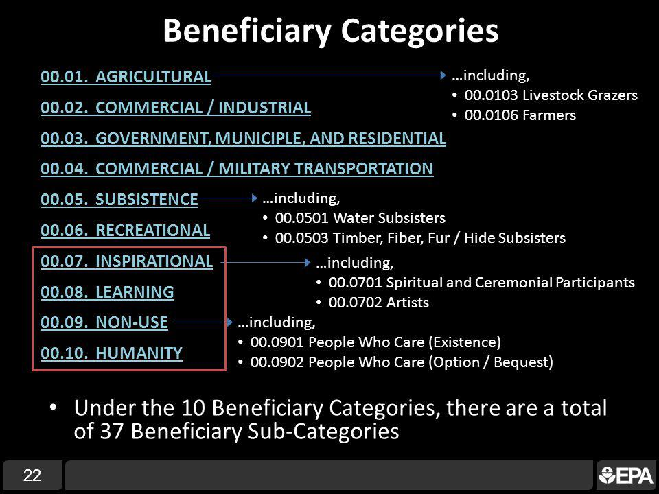 Beneficiary Categories 22 00.01. AGRICULTURAL 00.02.
