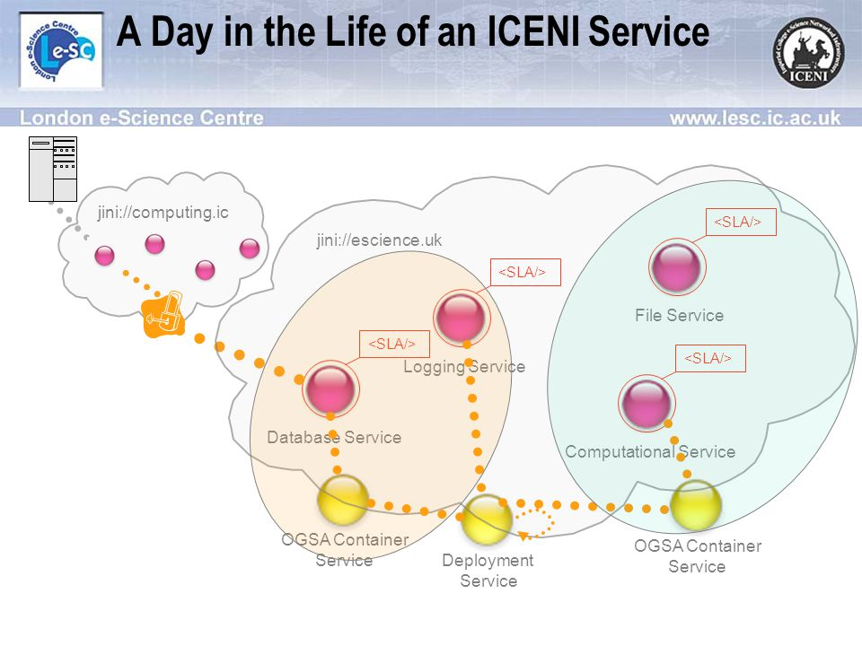 OGSA Container Service Deployment Service OGSA Container Service A Day in the Life of an ICENI Service Logging Service File Service Computational Service Database Service jini://escience.uk jini://computing.ic