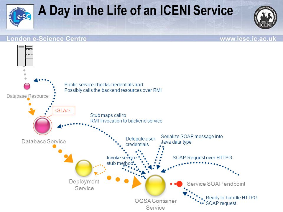 A Day in the Life of an ICENI Service OGSA Container Service Database Service Database Resource Deployment Service Service SOAP endpoint Ready to handle HTTPG SOAP request SOAP Request over HTTPG Delegate user credentials Serialize SOAP message into Java data type Stub maps call to RMI Invocation to backend service Invoke service stub method Public service checks credentials and Possibly calls the backend resources over RMI