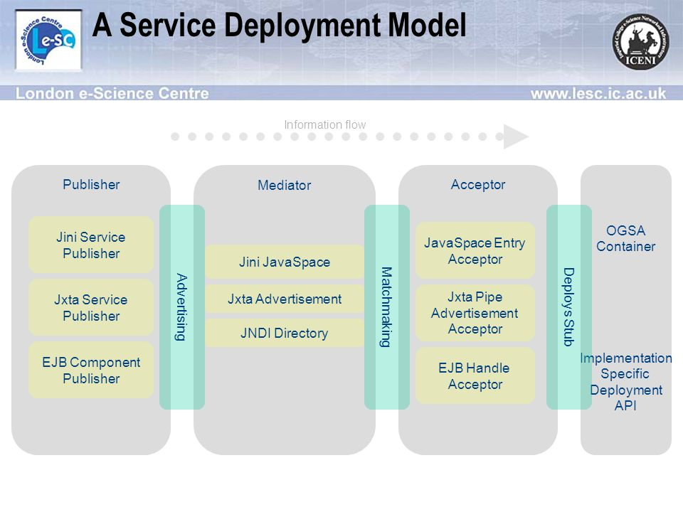 A Service Deployment Model Publisher Mediator Acceptor Information flow Jini JavaSpace Jini Service Publisher JavaSpace Entry Acceptor Jxta Advertisement Jxta Service Publisher Jxta Pipe Advertisement Acceptor OGSA Container Implementation Specific Deployment API JNDI Directory EJB Component Publisher EJB Handle Acceptor Advertising Matchmaking Deploys Stub
