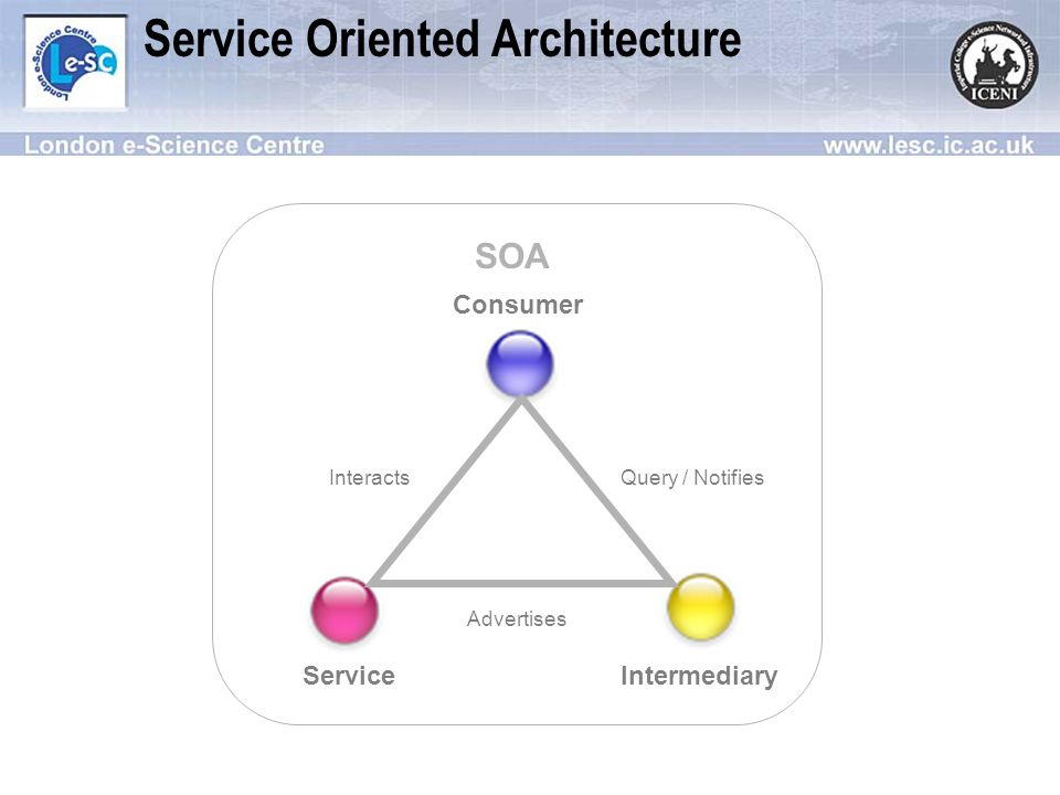 SOA Service Oriented Architecture Consumer ServiceIntermediary InteractsQuery / Notifies Advertises
