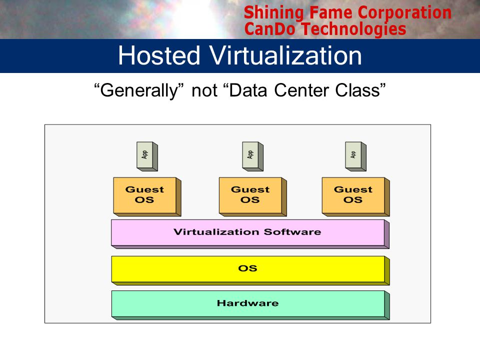Hosted Virtualization Generally not Data Center Class