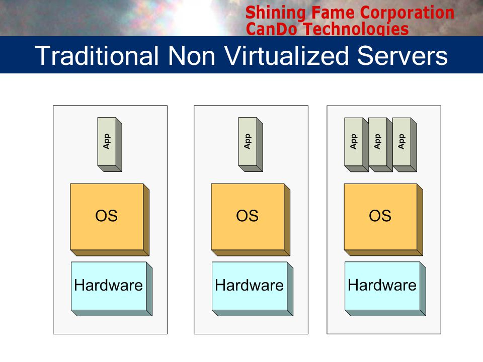 Traditional Non Virtualized Servers