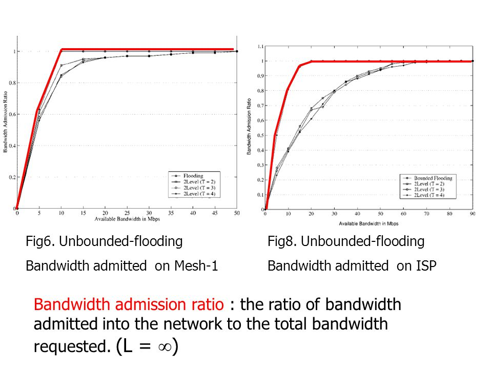 Fig6. Unbounded-flooding Bandwidth admitted on Mesh-1 Fig8.