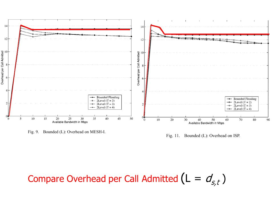 Compare Overhead per Call Admitted ( L = d s,t )