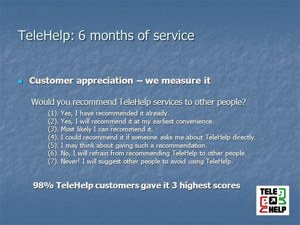 TeleHelp: 6 months of service Customer appreciation – we measure it Customer appreciation – we measure it Would you recommend TeleHelp services to other people.