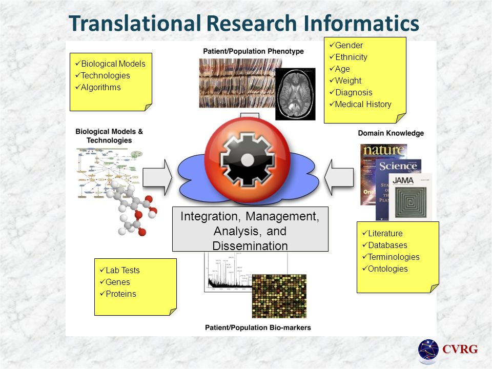 CVRG Translational Research Informatics Gender Ethnicity Age Weight Diagnosis Medical History Literature Databases Terminologies Ontologies Lab Tests Genes Proteins Biological Models Technologies Algorithms Integration, Management, Analysis, and Dissemination