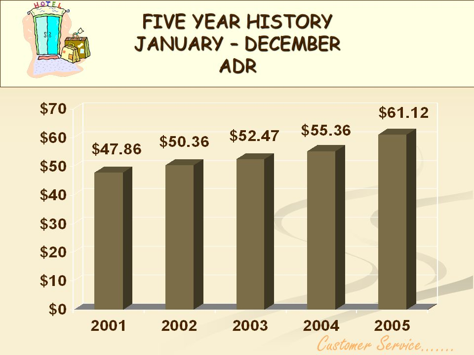 FIVE YEAR HISTORY JANUARY – DECEMBER OCC %