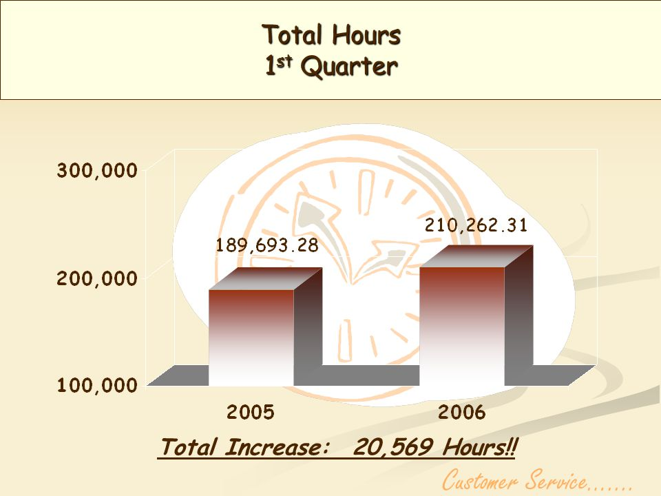 Overtime Hours 1 st Quarter Total Increase: 18.75 Hours!! Customer Service…....