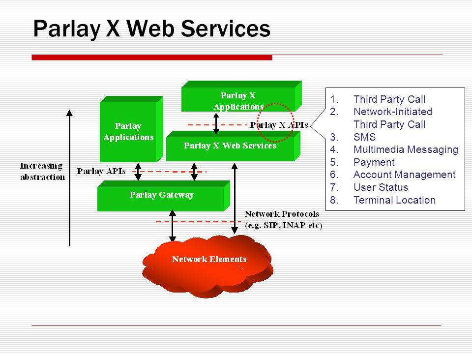 Parlay X Web Services 1.Third Party Call 2.Network-Initiated Third Party Call 3.SMS 4.Multimedia Messaging 5.Payment 6.Account Management 7.User Status 8.Terminal Location