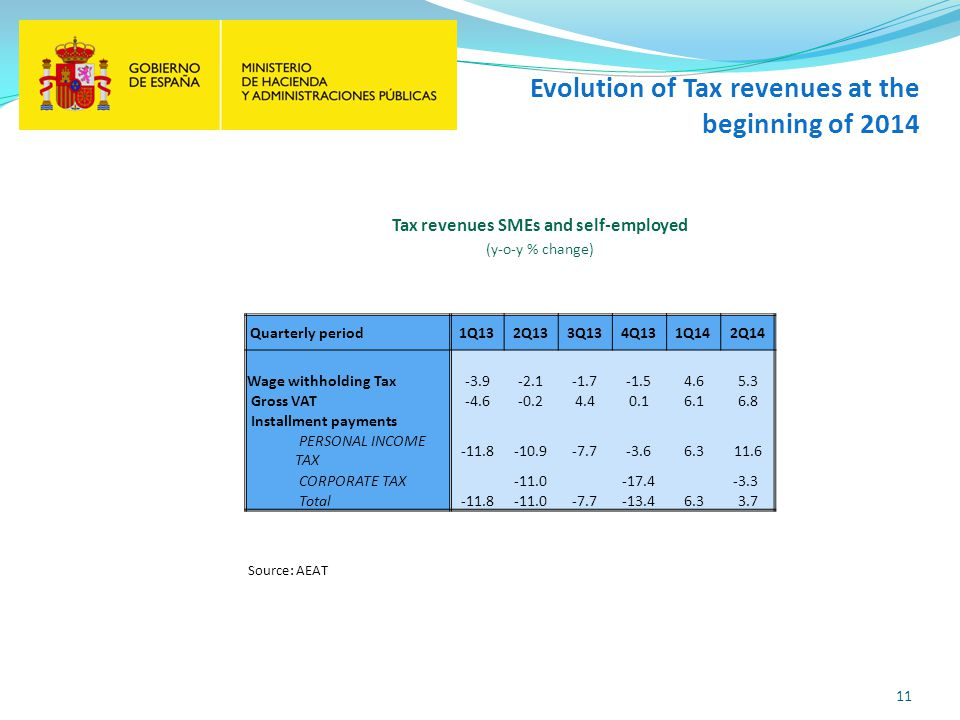 Evolution of Tax revenues at the beginning of 2014 11 Source: AEAT Tax revenues SMEs and self-employed (y-o-y % change) Quarterly period1Q132Q133Q134Q131Q142Q14 Wage withholding Tax -3.9-2.1-1.7-1.54.65.3 Gross VAT -4.6-0.24.40.16.16.8 Installment payments PERSONAL INCOME TAX -11.8-10.9-7.7-3.66.311.6 CORPORATE TAX -11.0 -17.4 -3.3 Total -11.8-11.0-7.7-13.46.33.7