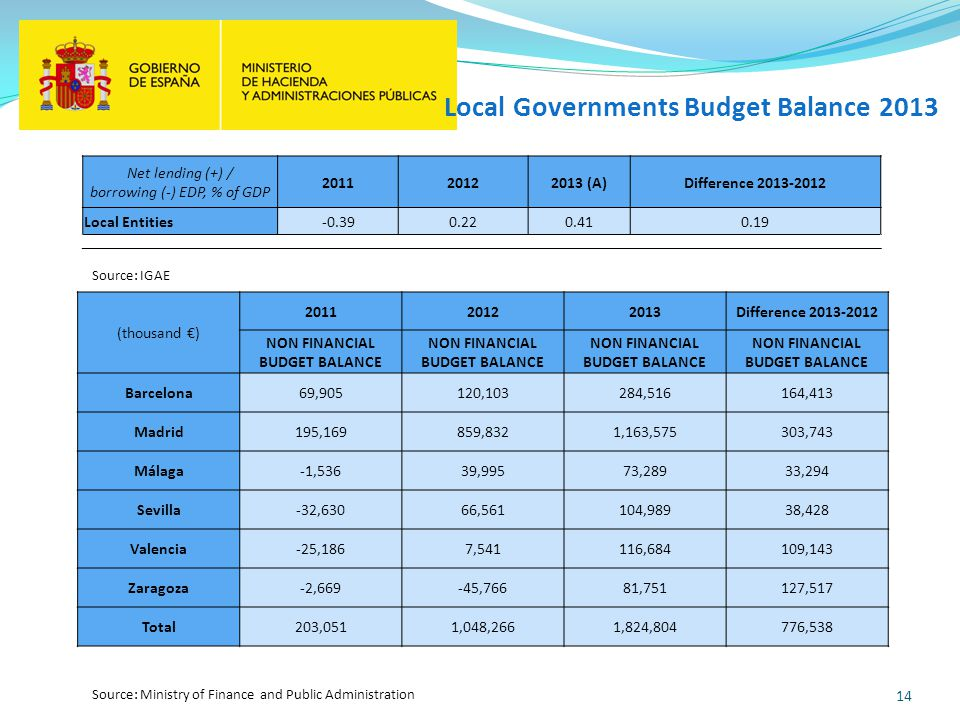 14 Local Governments Budget Balance 2013 Source: IGAE (thousand ) 201120122013Difference 2013-2012 NON FINANCIAL BUDGET BALANCE Barcelona69,905120,103284,516164,413 Madrid195,169859,8321,163,575303,743 Málaga-1,53639,99573,28933,294 Sevilla-32,63066,561104,98938,428 Valencia-25,1867,541116,684109,143 Zaragoza-2,669-45,76681,751127,517 Total203,0511,048,2661,824,804776,538 Net lending (+) / borrowing (-) EDP, % of GDP 201120122013 (A)Difference 2013-2012 Local Entities-0.390.220.410.19 Source: Ministry of Finance and Public Administration