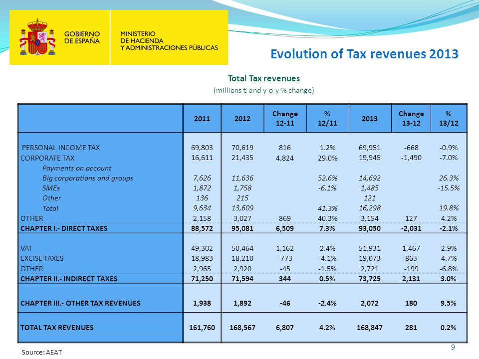 Evolution of Tax revenues 2013 9 20112012 Change 12-11 % 12/11 2013 Change 13-12 % 13/12 PERSONAL INCOME TAX 69,80370,619 8161.2% 69,951-668-0.9% CORPORATE TAX 16,61121,435 4,82429.0% 19,945-1,490-7.0% Payments on account Big corporations and groups 7,62611,636 52.6% 14,69226.3% SMEs 1,8721,758 -6.1% 1,485-15.5% Other 136215121 Total 9,63413,609 41.3% 16,29819.8% OTHER 2,1583,027 86940.3% 3,1541274.2% CHAPTER I.- DIRECT TAXES88,57295,081 6,5097.3% 93,050-2,031-2.1% VAT 49,30250,464 1,1622.4% 51,9311,4672.9% EXCISE TAXES 18,98318,210 -773-4.1% 19,0738634.7% OTHER 2,9652,920 -45-1.5% 2,721-199-6.8% CHAPTER II.- INDIRECT TAXES71,25071,594 3440.5% 73,7252,1313.0% CHAPTER III.- OTHER TAX REVENUES1,9381,892 -46-2.4% 2,0721809.5% TOTAL TAX REVENUES161,760168,567 6,8074.2% 168,8472810.2% Source: AEAT Total Tax revenues (millions and y-o-y % change)