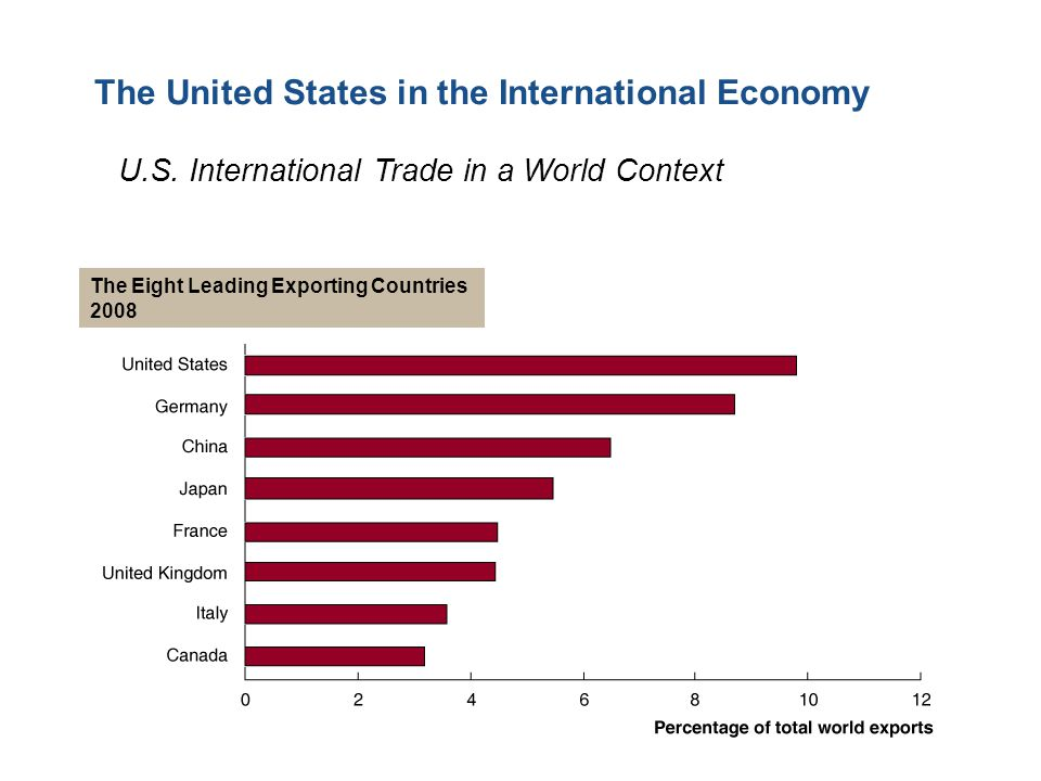 The United States in the International Economy The Eight Leading Exporting Countries 2008 U.S.