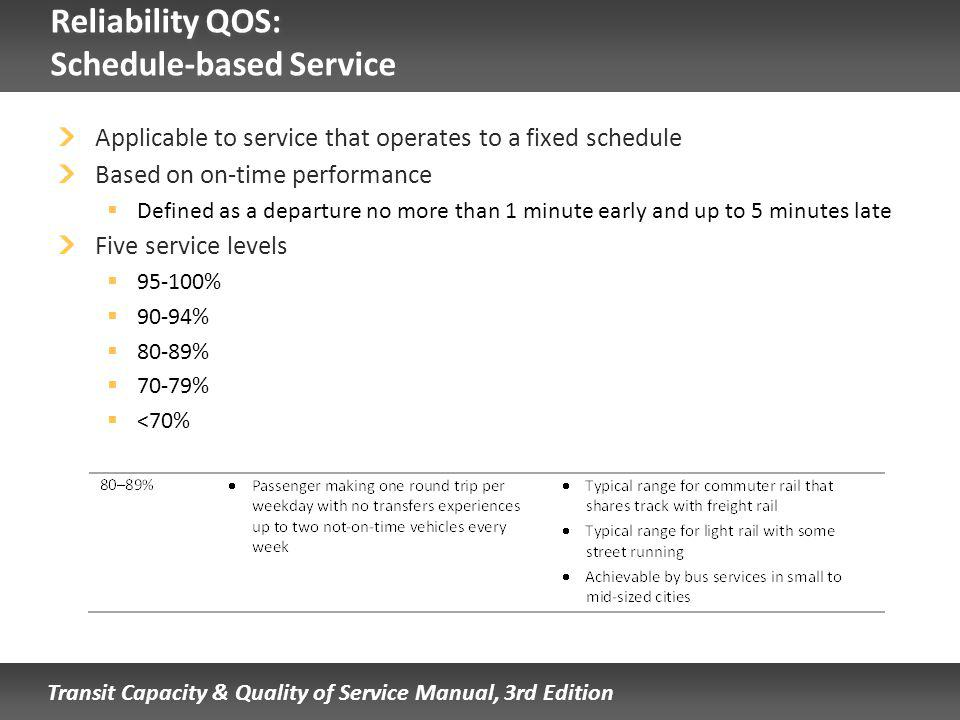 Transit Capacity & Quality of Service Manual, 3rd Edition Reliability QOS: Schedule-based Service Applicable to service that operates to a fixed schedule Based on on-time performance Defined as a departure no more than 1 minute early and up to 5 minutes late Five service levels 95-100% 90-94% 80-89% 70-79% <70%