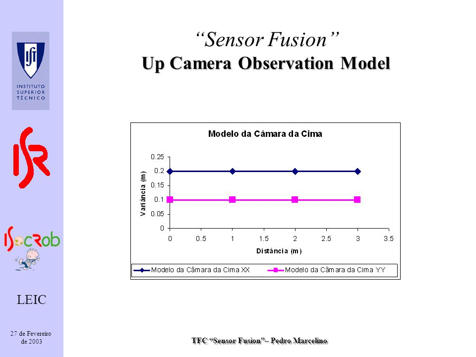 TFC Sensor Fusion– Pedro Marcelino LEIC 27 de Fevereiro de 2003 Up Camera Observation Model Sensor Fusion Up Camera Observation Model