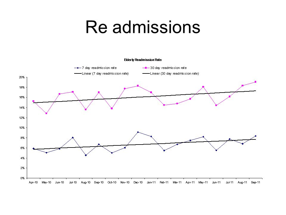 Re admissions