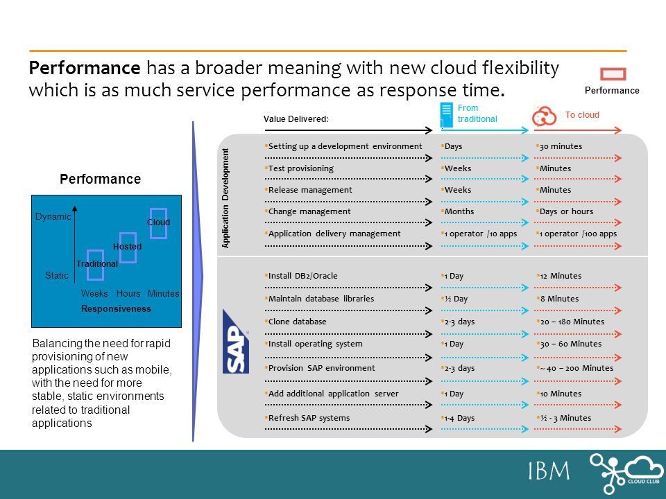 IBM Performance has a broader meaning with new cloud flexibility which is as much service performance as response time.