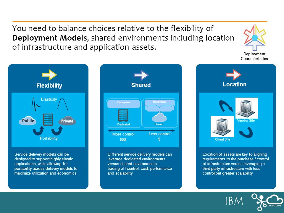 IBM You need to balance choices relative to the flexibility of Deployment Models, shared environments including location of infrastructure and application assets.
