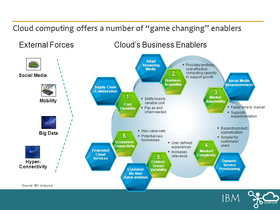 IBM Cloud computing offers a number of game changing enablers Source:IBV Analysis External Forces Mobility Social Media Big Data Hyper- Connectivity Clouds Business Enablers Cost Flexibility Business Scalability Market Adaptability Masked Complexity Context- Driven Variability Ecosystem Connectivity Shifts fixed to variable cost Pay as and when needed Provides limitless, cost-effective computing capacity to support growth Faster time to market Supports experimentation User defined experiences Increases relevance New value nets Potential new businesses Expands product sophistication Simpler for customers/ users Supply Chain Collaboration Customer life-time value analysis Federated Cloud Services Social Media Responsiveness Adopt Streaming Media Dynamic Service Provisioning